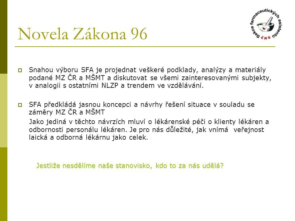 Novela Zákona 96  Snahou výboru SFA je projednat veškeré podklady, analýzy a materiály podané MZ ČR a MŠMT a diskutovat se všemi zainteresovanými subjekty, v analogii s ostatními NLZP a trendem ve vzdělávání.