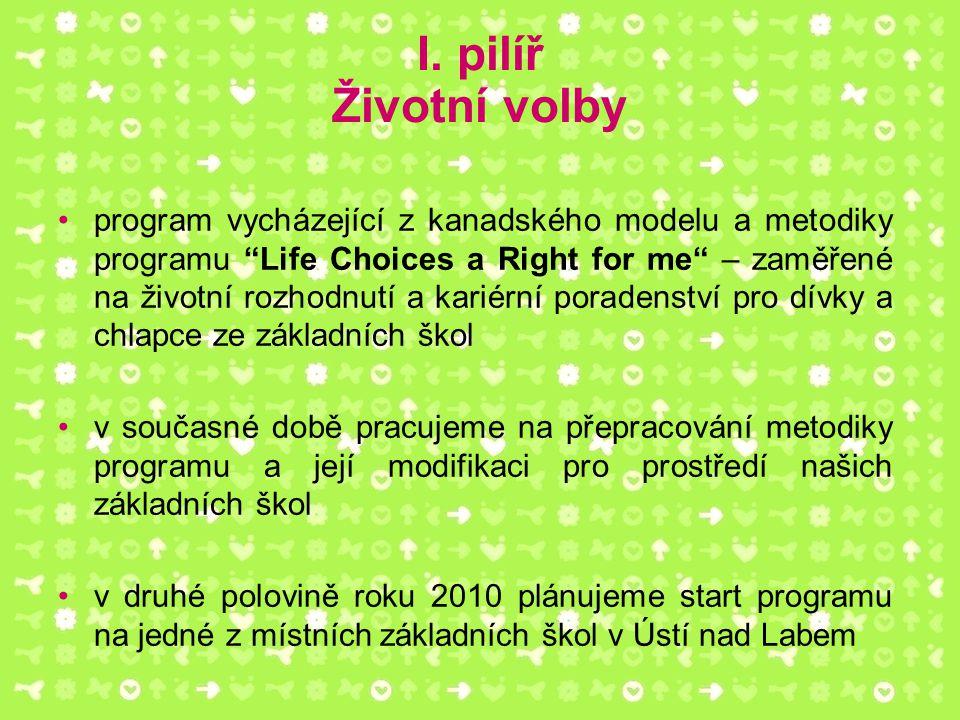 """I. pilíř Životní volby program vycházející z kanadského modelu a metodiky programu """"Life Choices a Right for me"""" – zaměřené na životní rozhodnutí a ka"""
