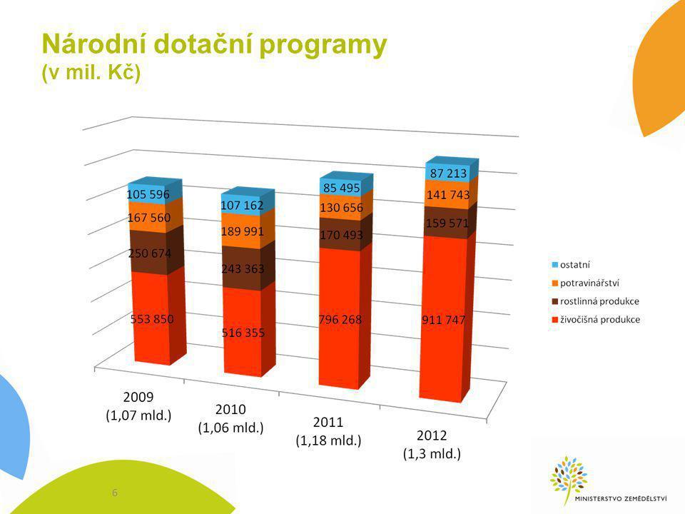 Národní dotační programy (v mil. Kč) 6