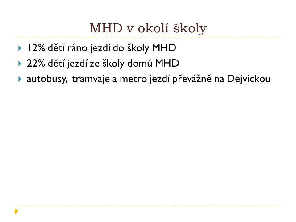 MHD v okolí školy  12% dětí ráno jezdí do školy MHD  22% dětí jezdí ze školy domů MHD  autobusy, tramvaje a metro jezdí převážně na Dejvickou