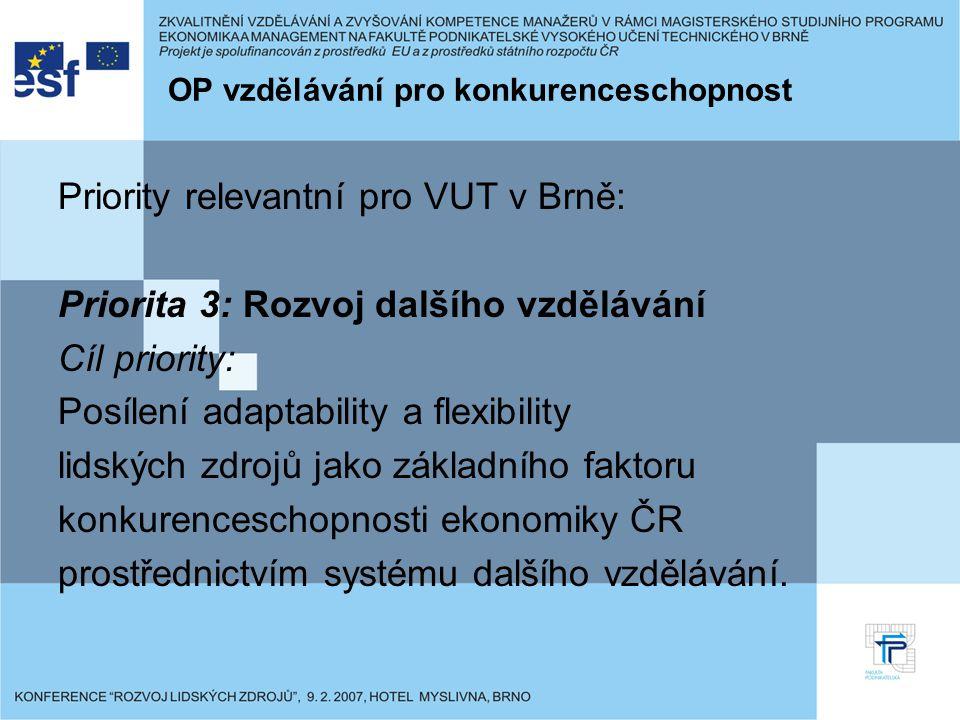 OP vzdělávání pro konkurenceschopnost Priority relevantní pro VUT v Brně: Priorita 3: Rozvoj dalšího vzdělávání Cíl priority: Posílení adaptability a flexibility lidských zdrojů jako základního faktoru konkurenceschopnosti ekonomiky ČR prostřednictvím systému dalšího vzdělávání.