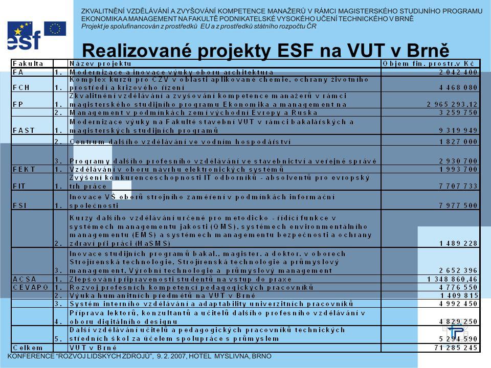 Realizované projekty ESF na VUT v Brně
