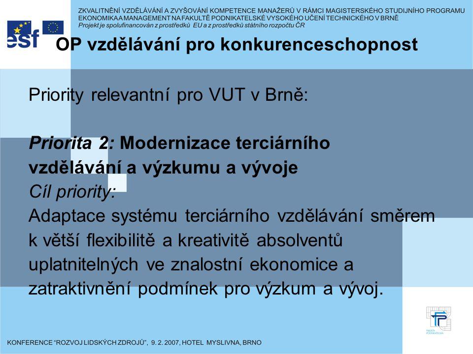 OP vzdělávání pro konkurenceschopnost Priority relevantní pro VUT v Brně: Priorita 2: Modernizace terciárního vzdělávání a výzkumu a vývoje Cíl priority: Adaptace systému terciárního vzdělávání směrem k větší flexibilitě a kreativitě absolventů uplatnitelných ve znalostní ekonomice a zatraktivnění podmínek pro výzkum a vývoj.