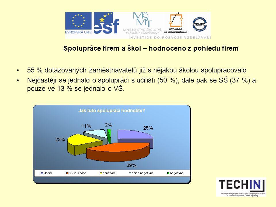 55 % dotazovaných zaměstnavatelů již s nějakou školou spolupracovalo Nejčastěji se jednalo o spolupráci s učilišti (50 %), dále pak se SŠ (37 %) a pouze ve 13 % se jednalo o VŠ.