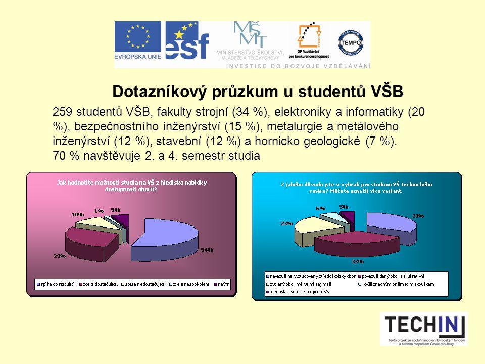 Dotazníkový průzkum u studentů VŠB 259 studentů VŠB, fakulty strojní (34 %), elektroniky a informatiky (20 %), bezpečnostního inženýrství (15 %), metalurgie a metálového inženýrství (12 %), stavební (12 %) a hornicko geologické (7 %).
