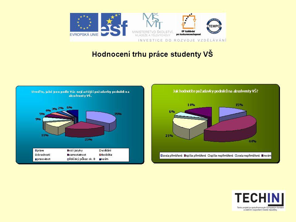Hodnocení trhu práce studenty VŠ