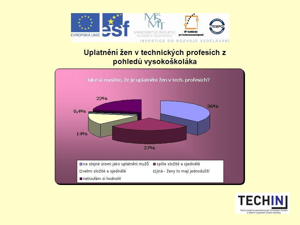 Uplatnění žen v technických profesích z pohledů vysokoškoláka