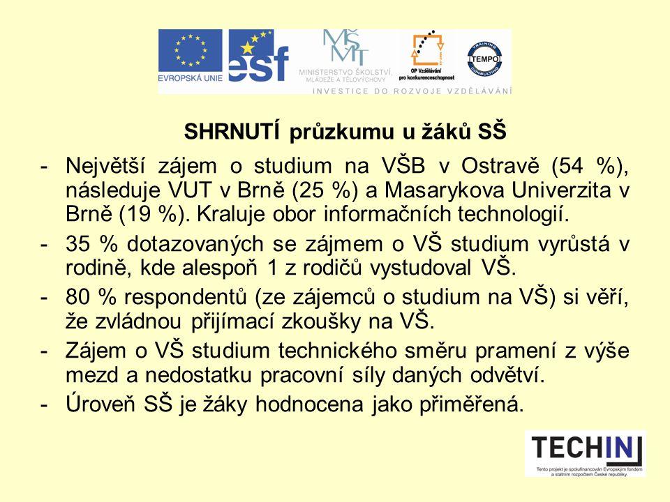 -Největší zájem o studium na VŠB v Ostravě (54 %), následuje VUT v Brně (25 %) a Masarykova Univerzita v Brně (19 %).