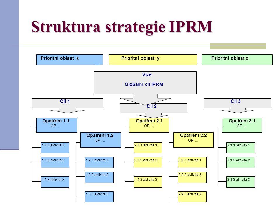 Struktura strategie IPRM Prioritní oblast xPrioritní oblast yPrioritní oblast z 1.1.1 aktivita 1 Opatření 1.1 OP … 1.1.2 aktivita 2 1.1.3 aktivita 3 Cíl 1 Cíl 2 Cíl 3 2.1.1 aktivita 1 Opatření 2.1 OP … 2.1.2 aktivita 2 2.1.3 aktivita 3 1.2.1 aktivita 1 Opatření 1.2 OP … 1.2.2 aktivita 2 1.2.3 aktivita 3 2.2.1 aktivita 1 Opatření 2.2 OP … 2.2.2 aktivita 2 2.2.3 aktivita 3 3.1.1 aktivita 1 Opatření 3.1 OP … 3.1.2 aktivita 2 3.1.3 aktivita 3 Globální cíl IPRM Vize