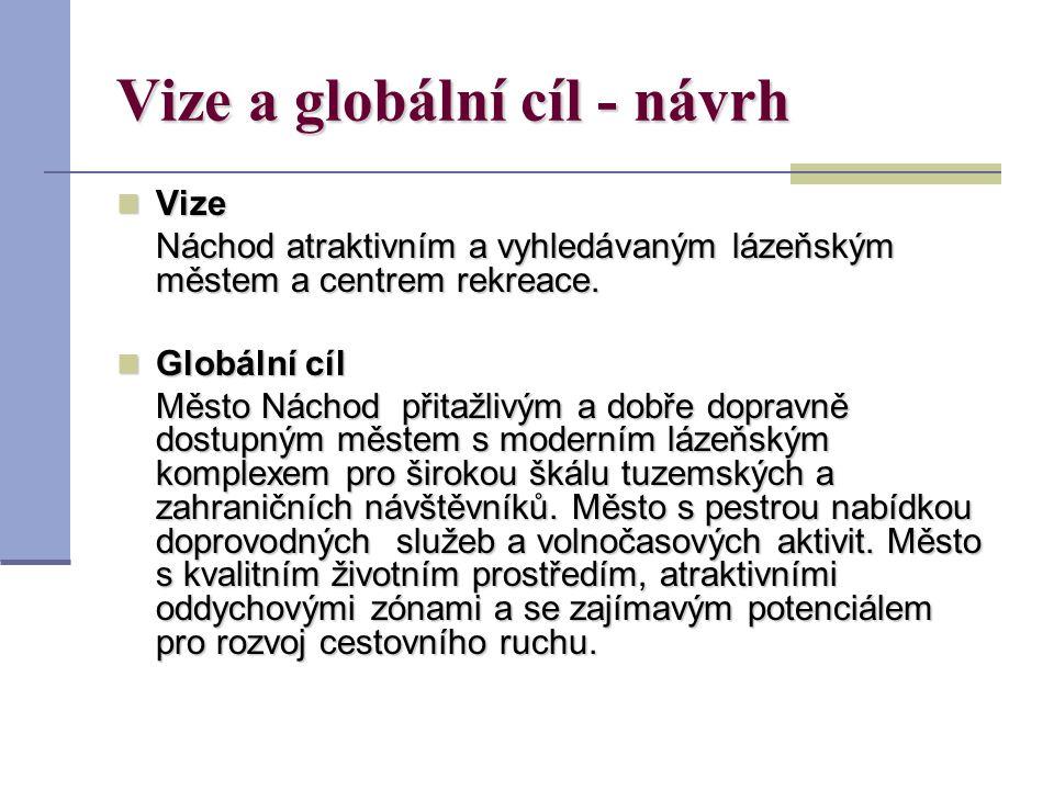 Vize a globální cíl - návrh Vize Vize Náchod atraktivním a vyhledávaným lázeňským městem a centrem rekreace.