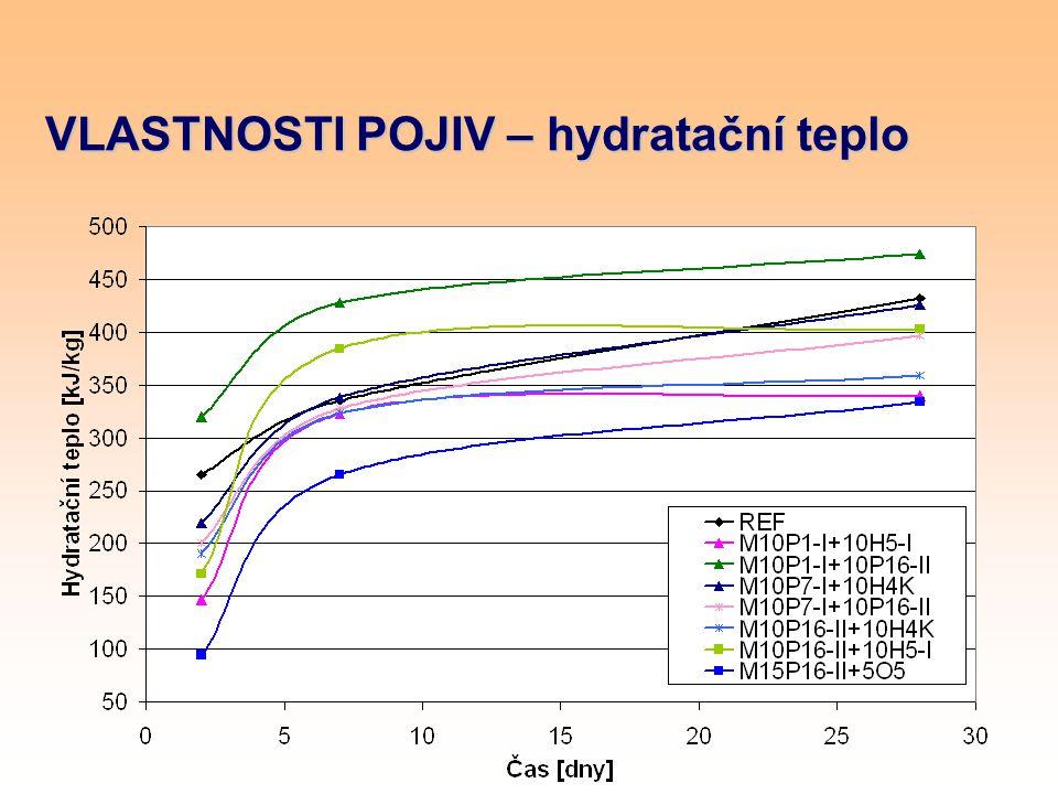 VLASTNOSTI POJIV – hydratační teplo