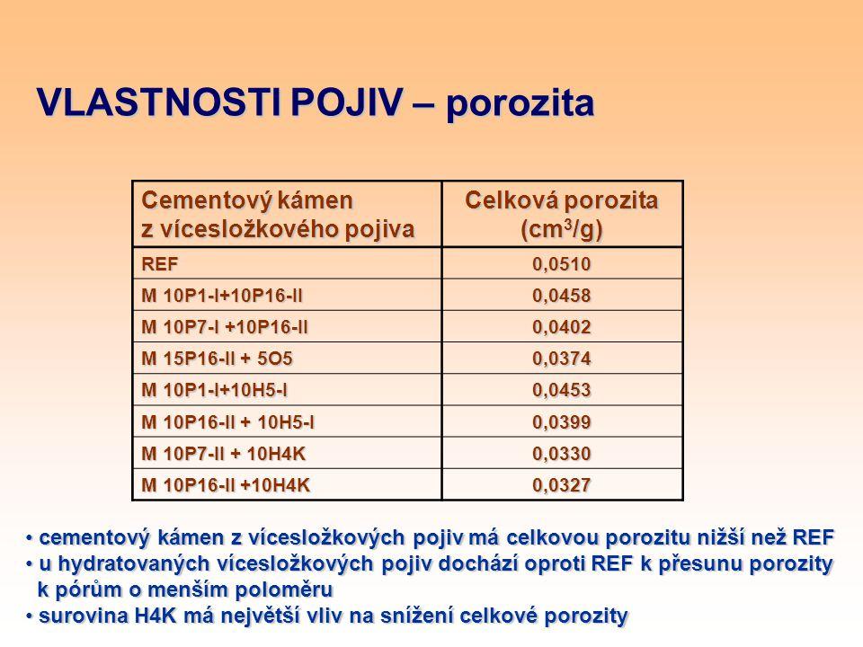 VLASTNOSTI POJIV – porozita Cementový kámen z vícesložkového pojiva Celková porozita (cm 3 /g) REF0,0510 M 10P1-I+10P16-II 0,0458 M 10P7-I +10P16-II 0