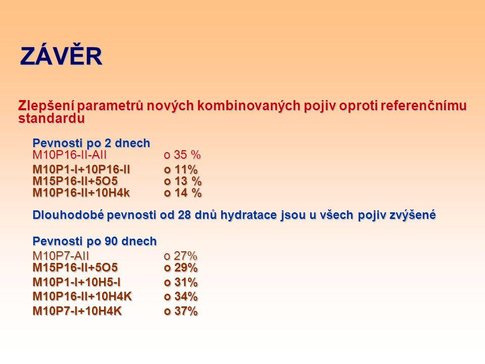ZÁVĚR Zlepšení parametrů nových kombinovaných pojiv oproti referenčnímu standardu Pevnosti po 2 dnech M10P16-II-AII o 35 % M10P1-I+10P16-II o 11% M15P