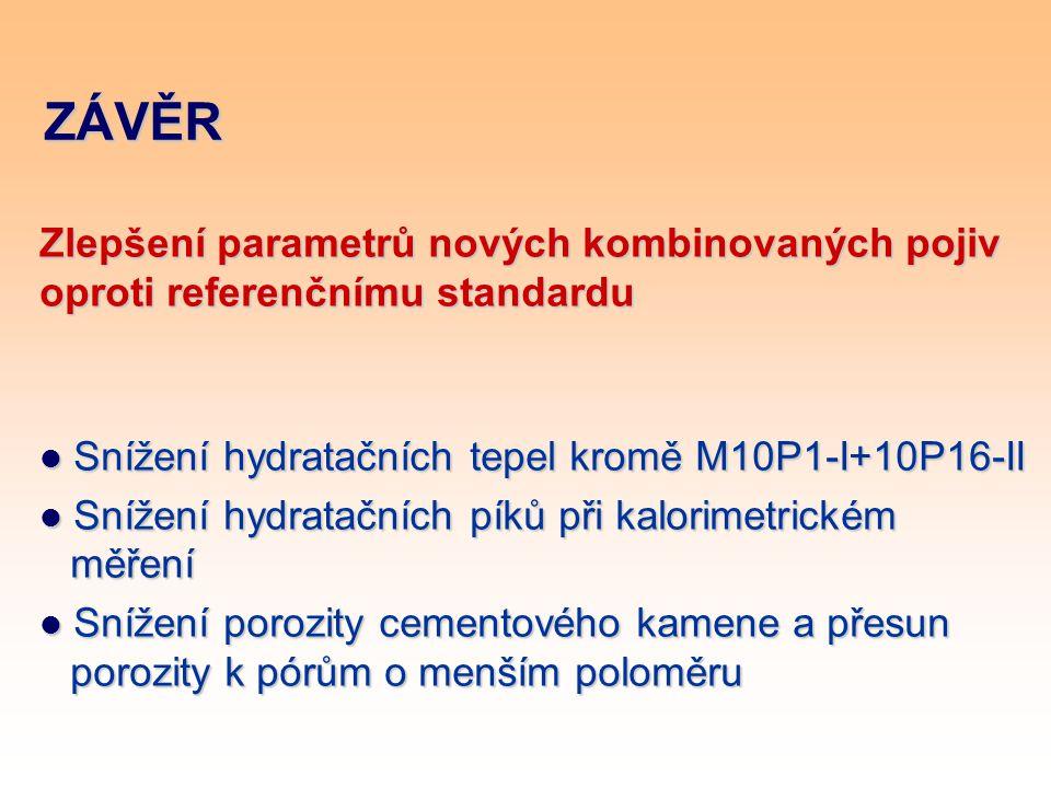 ZÁVĚR Zlepšení parametrů nových kombinovaných pojiv oproti referenčnímu standardu Snížení hydratačních tepel kromě M10P1-I+10P16-II Snížení hydratační