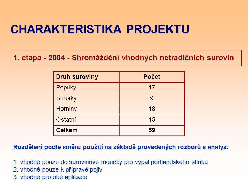 CHARAKTERISTIKA PROJEKTU 1. etapa - 2004 - Shromáždění vhodných netradičních surovin Druh surovinyPočet Popílky17 Strusky9 Horniny18 Ostatní15 Celkem5