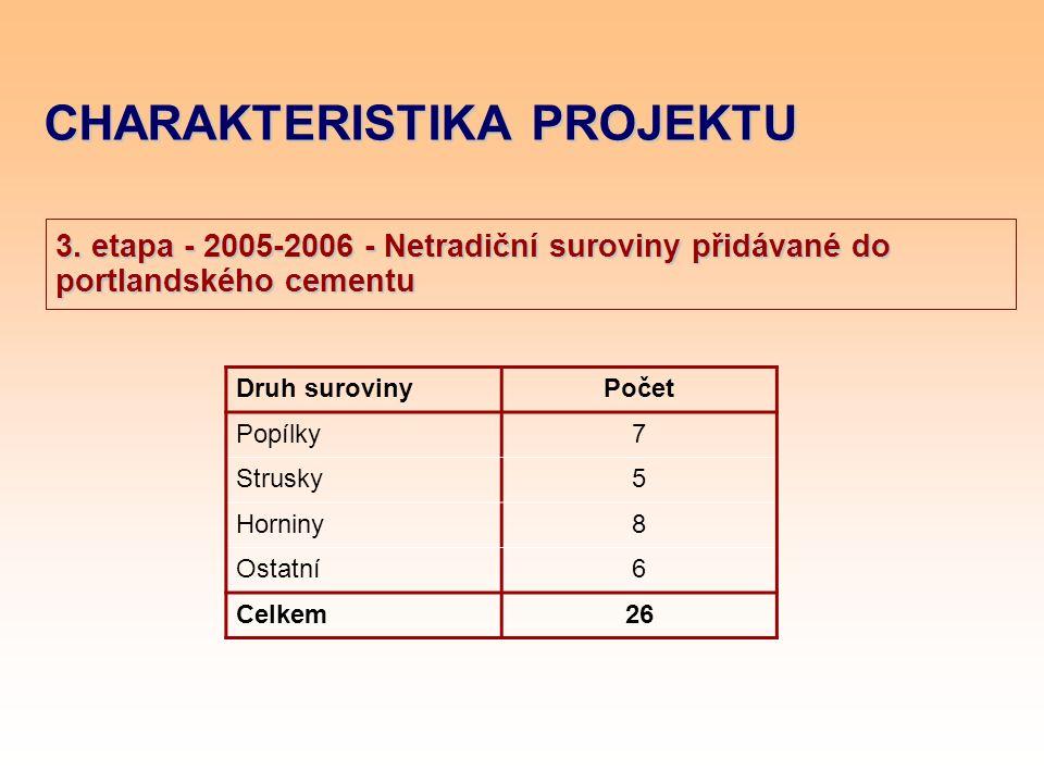 CHARAKTERISTIKA PROJEKTU 3. etapa - 2005-2006 - Netradiční suroviny přidávané do portlandského cementu Druh surovinyPočet Popílky7 Strusky5 Horniny8 O