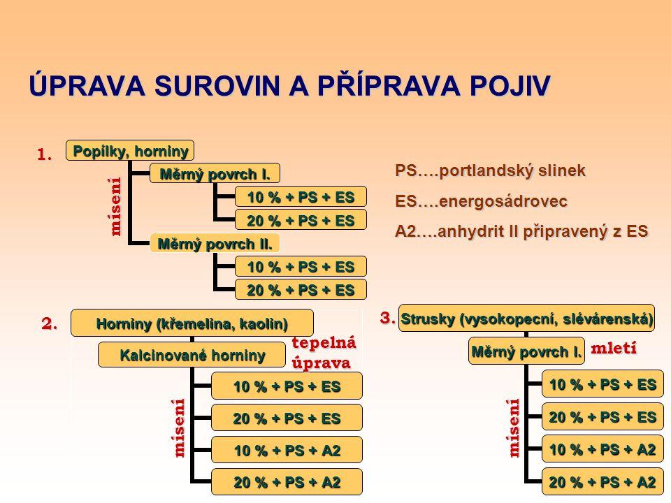 ÚPRAVA SUROVIN A PŘÍPRAVA POJIV mísení 2. mísení 3. mletí mísení tepelnáúprava 1. PS….portlandský slinek ES….energosádrovec A2….anhydrit II připravený