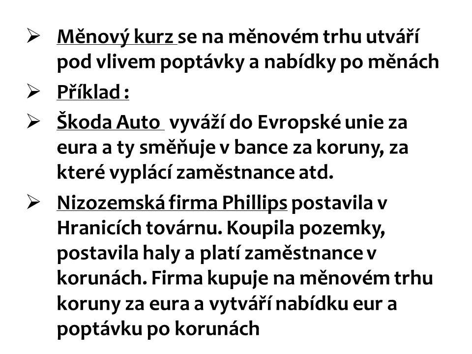  Měnový kurz se na měnovém trhu utváří pod vlivem poptávky a nabídky po měnách  Příklad :  Škoda Auto vyváží do Evropské unie za eura a ty směňuje