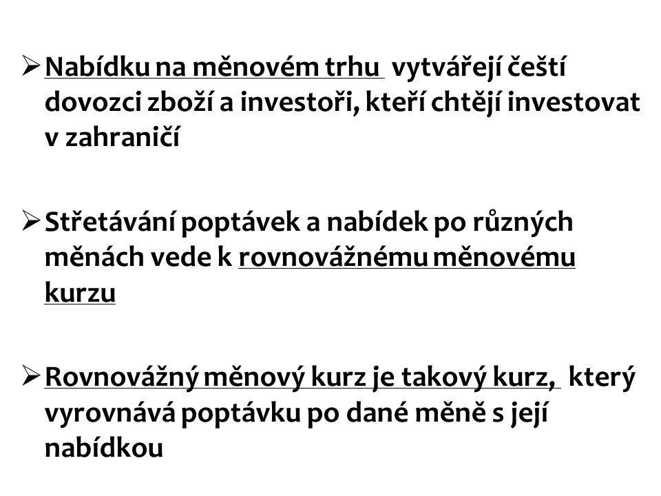  Nabídku na měnovém trhu vytvářejí čeští dovozci zboží a investoři, kteří chtějí investovat v zahraničí  Střetávání poptávek a nabídek po různých mě