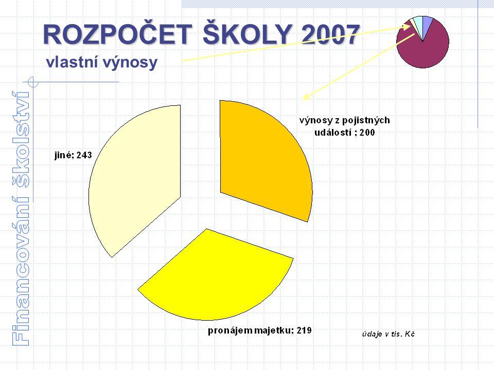 ROZPOČET ŠKOLY 2007 vlastní výnosy