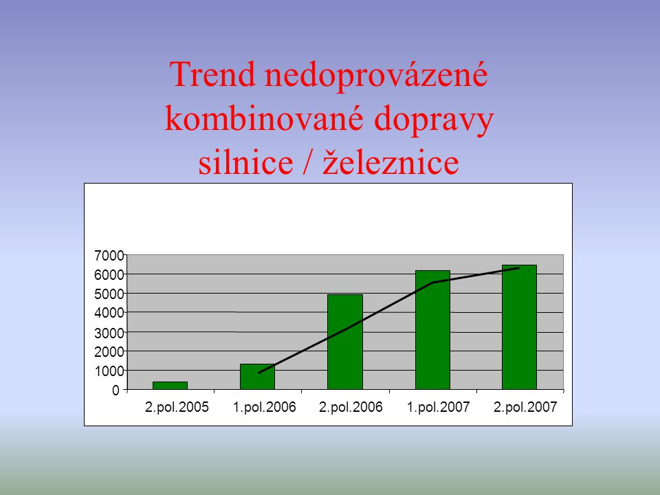 0 1000 2000 3000 4000 5000 6000 7000 2.pol.20051.pol.20062.pol.20061.pol.20072.pol.2007 Trend nedoprovázené kombinované dopravy silnice / železnice