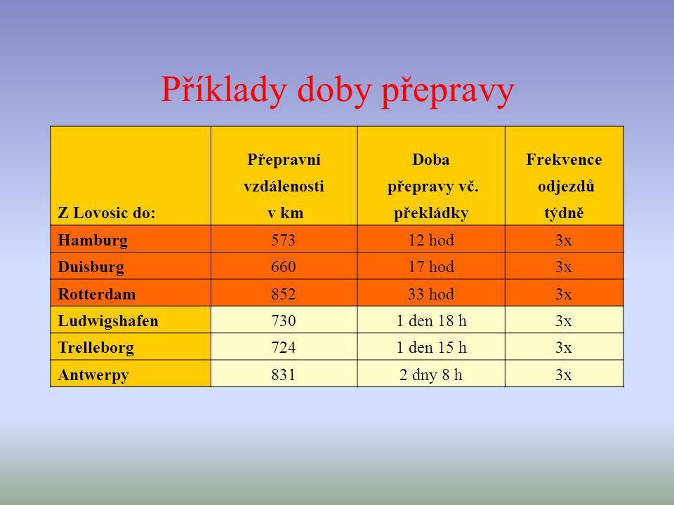 Příklady doby přepravy Z Lovosic do: PřepravníDobaFrekvence vzdálenosti přepravy vč.
