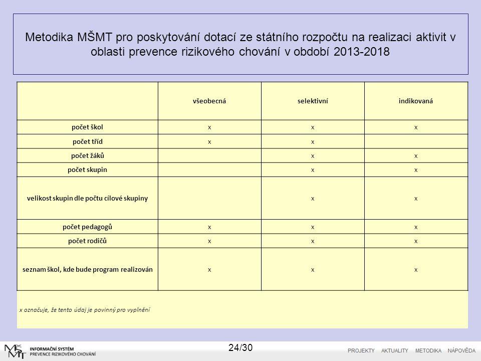 Metodika MŠMT pro poskytování dotací ze státního rozpočtu na realizaci aktivit v oblasti prevence rizikového chování v období 2013-2018 24/30 všeobecnáselektivníindikovaná počet školxxx počet třídxx počet žáků xx počet skupin xx velikost skupin dle počtu cílové skupiny xx počet pedagogůxxx počet rodičůxxx seznam škol, kde bude program realizovánxxx x označuje, že tento údaj je povinný pro vyplnění