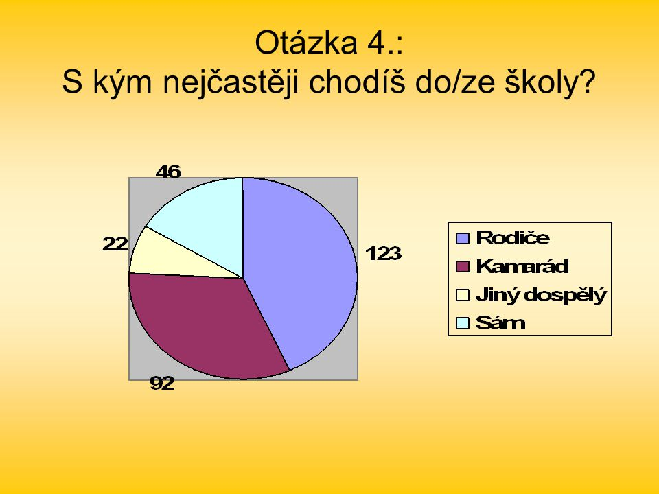 Otázka 4.: S kým nejčastěji chodíš do/ze školy