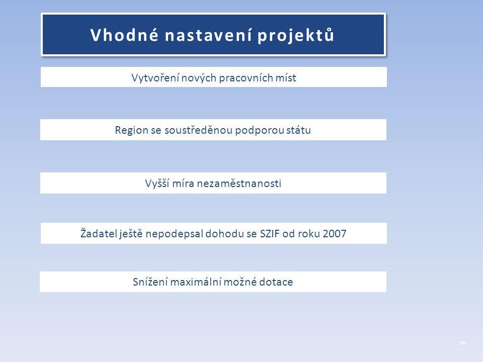 Vytvoření nových pracovních míst Region se soustředěnou podporou státu Vyšší míra nezaměstnanosti Žadatel ještě nepodepsal dohodu se SZIF od roku 2007 Snížení maximální možné dotace 6