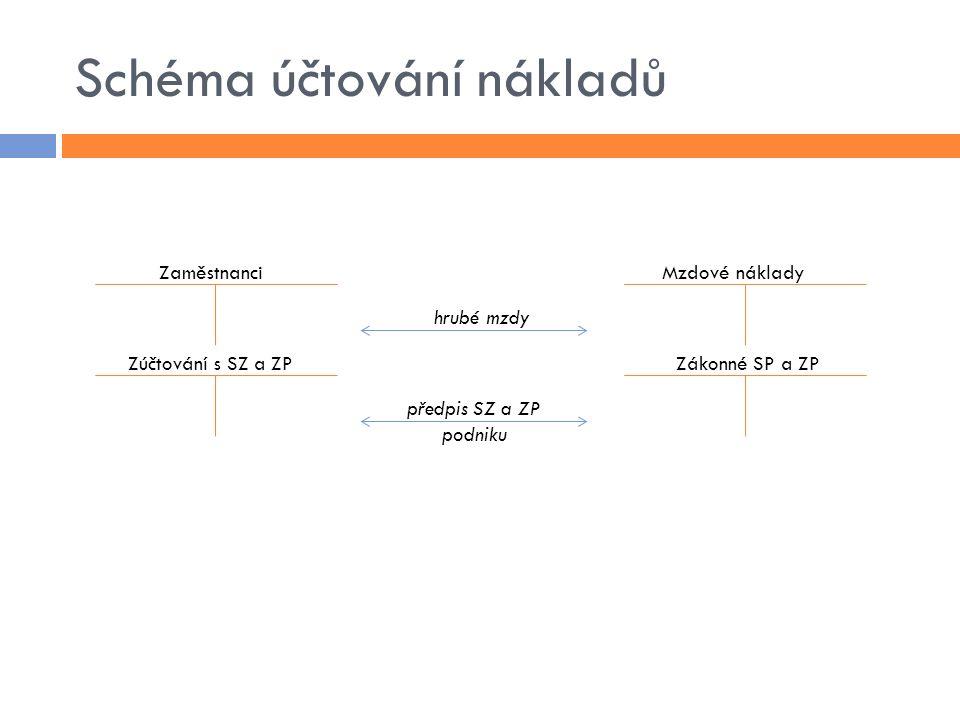 Schéma účtování nákladů Mzdové náklady Zákonné SP a ZP hrubé mzdy předpis SZ a ZP podniku Zaměstnanci Zúčtování s SZ a ZP