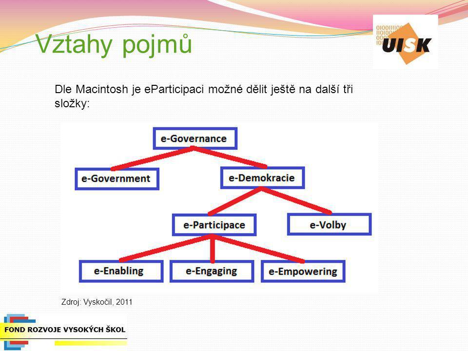 Dělení dle míry zapojení e-enabling (umožnění) – nástroje umožňující vlastní funkci eParticipace, tzn.