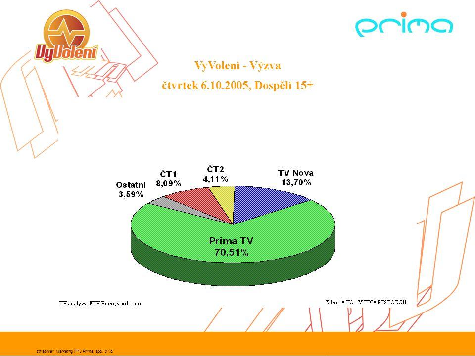 zpracoval: Marketing FTV Prima, spol. s r.o. Změna podílu na trhu Prima TV - dospělí 15-49
