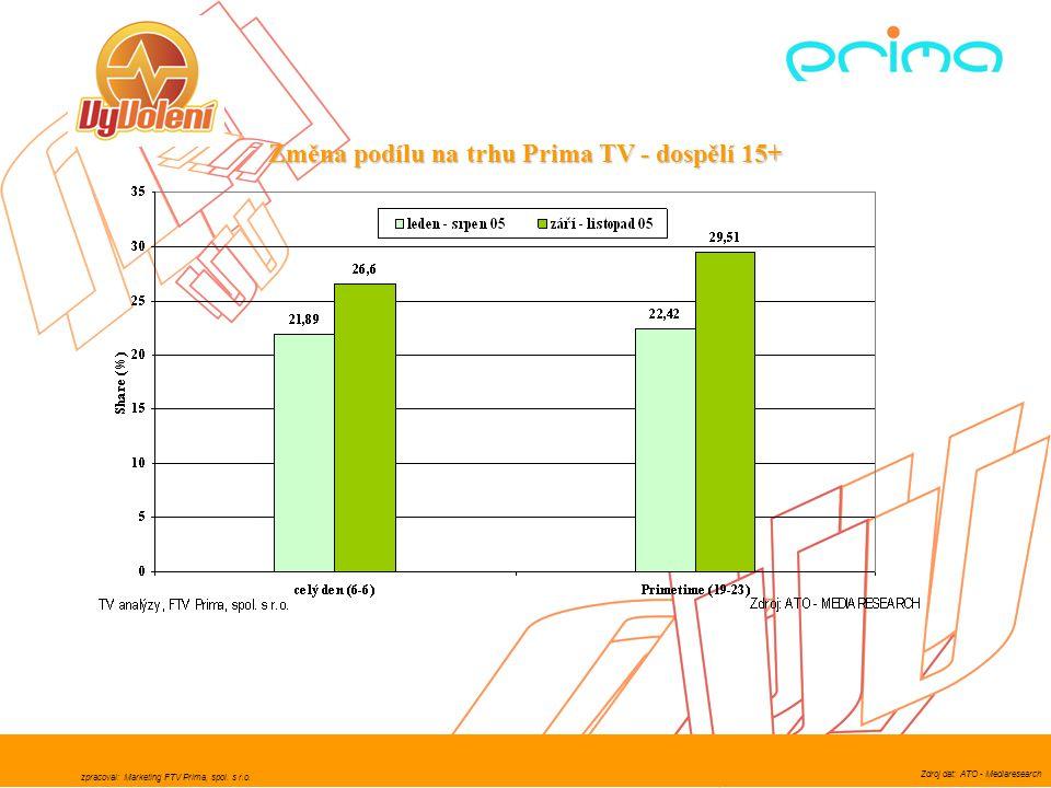 zpracoval: Marketing FTV Prima, spol. s r.o. Zdroj dat: ATO - Mediaresearch Změna podílu na trhu Prima TV - dospělí 15+