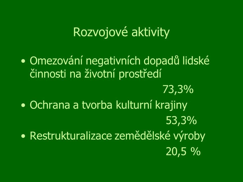 Rozvojové aktivity Omezování negativních dopadů lidské činnosti na životní prostředí 73,3% Ochrana a tvorba kulturní krajiny 53,3% Restrukturalizace zemědělské výroby 20,5 %