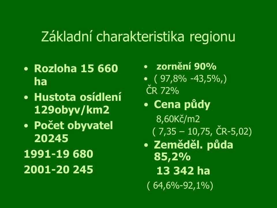 Základní charakteristika regionu Rozloha 15 660 ha Hustota osídlení 129obyv/km2 Počet obyvatel 20245 1991-19 680 2001-20 245 zornění 90% ( 97,8% -43,5%,) ČR 72% Cena půdy 8,60Kč/m2 ( 7,35 – 10,75, ČR-5,02) Zeměděl.