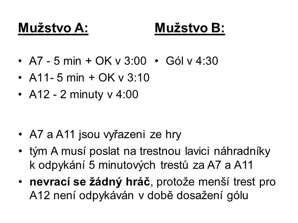 Mužstvo A: Mužstvo B: A7 - 5 min + OK v 3:00 A11- 5 min + OK v 3:10 A12 - 2 minuty v 4:00 Gól v 4:30 A7 a A11 jsou vyřazeni ze hry tým A musí poslat na trestnou lavici náhradníky k odpykání 5 minutových trestů za A7 a A11 nevrací se žádný hráč, protože menší trest pro A12 není odpykáván v době dosažení gólu