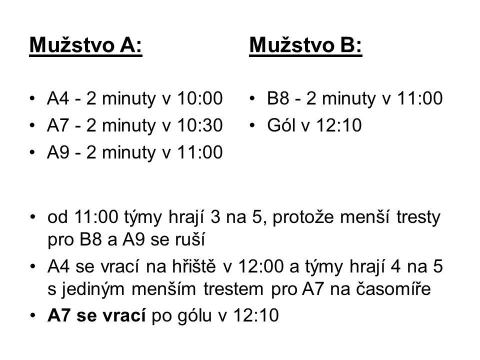 Mužstvo A: Mužstvo B: A4 - 2 minuty v 10:00 A7 - 2 minuty v 10:30 A9 - 2 minuty v 11:00 B8 - 2 minuty v 11:00 Gól v 12:10 od 11:00 týmy hrají 3 na 5, protože menší tresty pro B8 a A9 se ruší A4 se vrací na hřiště v 12:00 a týmy hrají 4 na 5 s jediným menším trestem pro A7 na časomíře A7 se vrací po gólu v 12:10