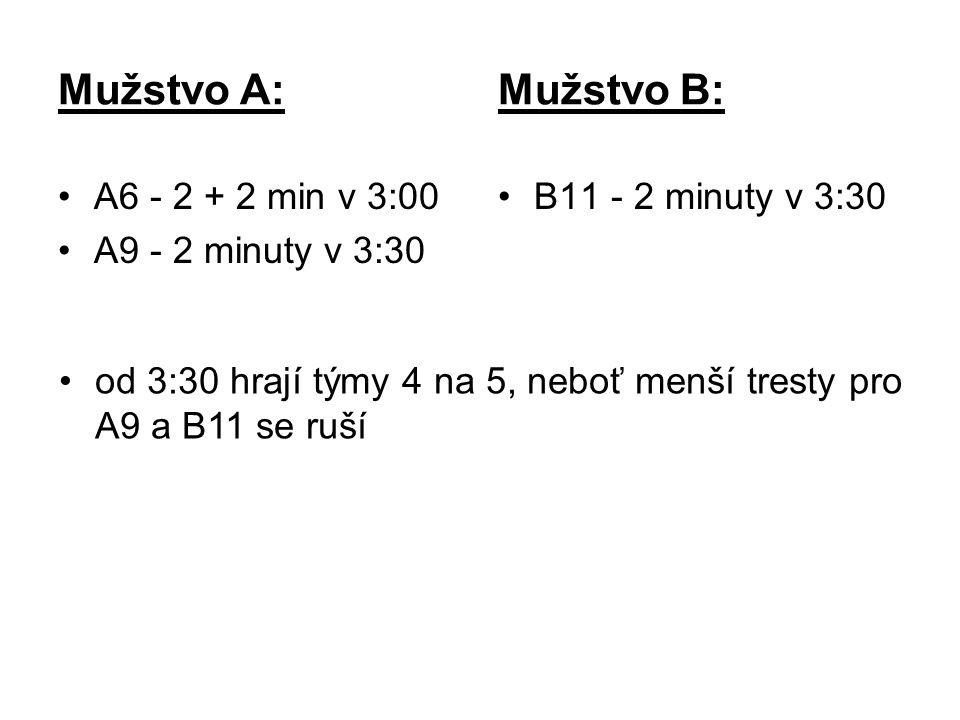 Mužstvo A: Mužstvo B: A6 - 2 + 2 min v 3:00 A9 - 2 minuty v 3:30 B11 - 2 minuty v 3:30 od 3:30 hrají týmy 4 na 5, neboť menší tresty pro A9 a B11 se ruší