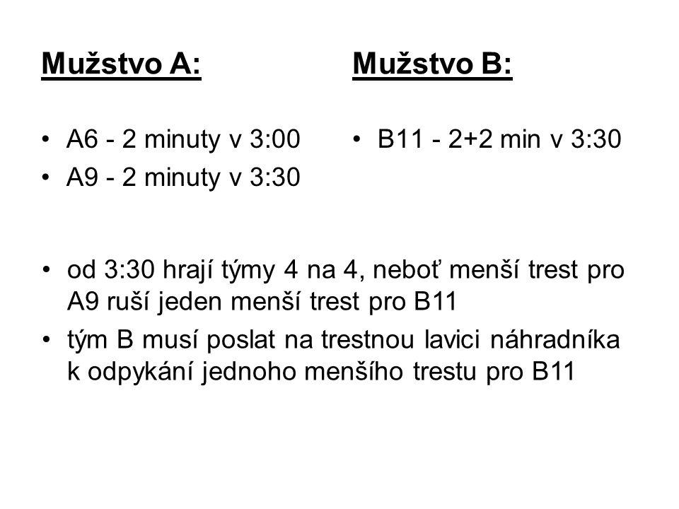 Mužstvo A: Mužstvo B: A6 - 2 minuty v 3:00 A9 - 2 minuty v 3:30 B11 - 2+2 min v 3:30 od 3:30 hrají týmy 4 na 4, neboť menší trest pro A9 ruší jeden menší trest pro B11 tým B musí poslat na trestnou lavici náhradníka k odpykání jednoho menšího trestu pro B11