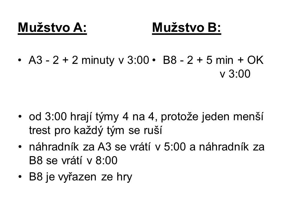 Mužstvo A: Mužstvo B: A3 - 2 + 2 minuty v 3:00B8 - 2 + 5 min + OK v 3:00 od 3:00 hrají týmy 4 na 4, protože jeden menší trest pro každý tým se ruší náhradník za A3 se vrátí v 5:00 a náhradník za B8 se vrátí v 8:00 B8 je vyřazen ze hry