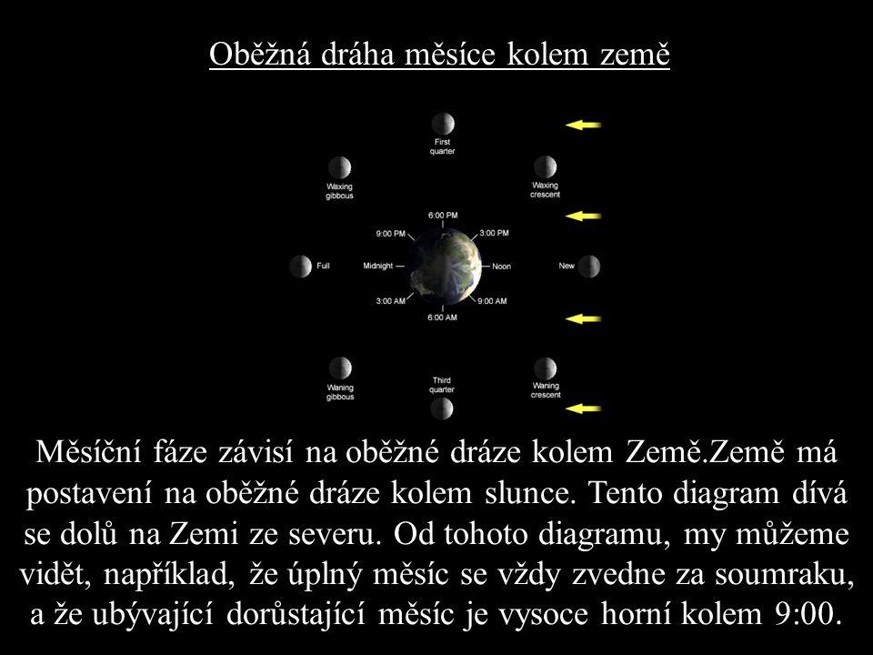 Měsíční fáze závisí na oběžné dráze kolem Země.Země má postavení na oběžné dráze kolem slunce.