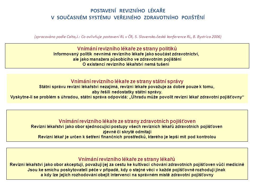 POSTAVENÍ REVIZNÍHO LÉKAŘE V SOUČASNÉM SYSTÉMU VEŘEJNÉHO ZDRAVOTNÍHO POJIŠTĚNÍ (zpracováno podle Calta,J.: Co ovlivňuje postavení RL v ČR, 5. Slovensk