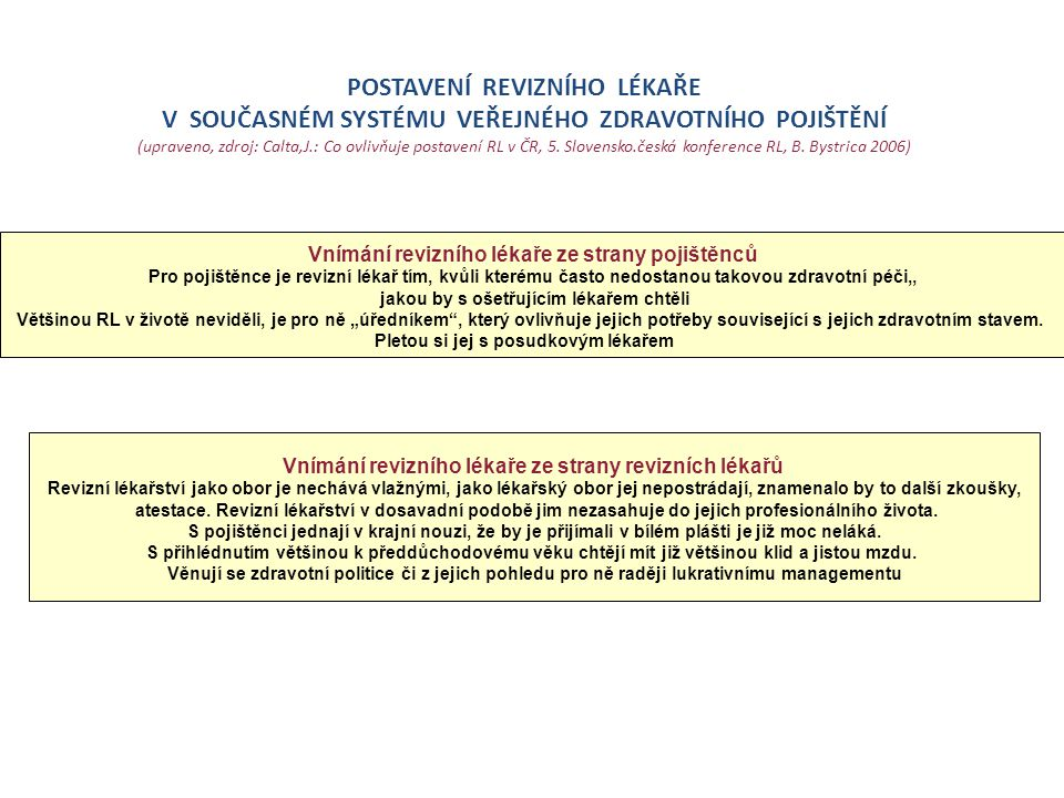 POSTAVENÍ REVIZNÍHO LÉKAŘE V SOUČASNÉM SYSTÉMU VEŘEJNÉHO ZDRAVOTNÍHO POJIŠTĚNÍ (upraveno, zdroj: Calta,J.: Co ovlivňuje postavení RL v ČR, 5.