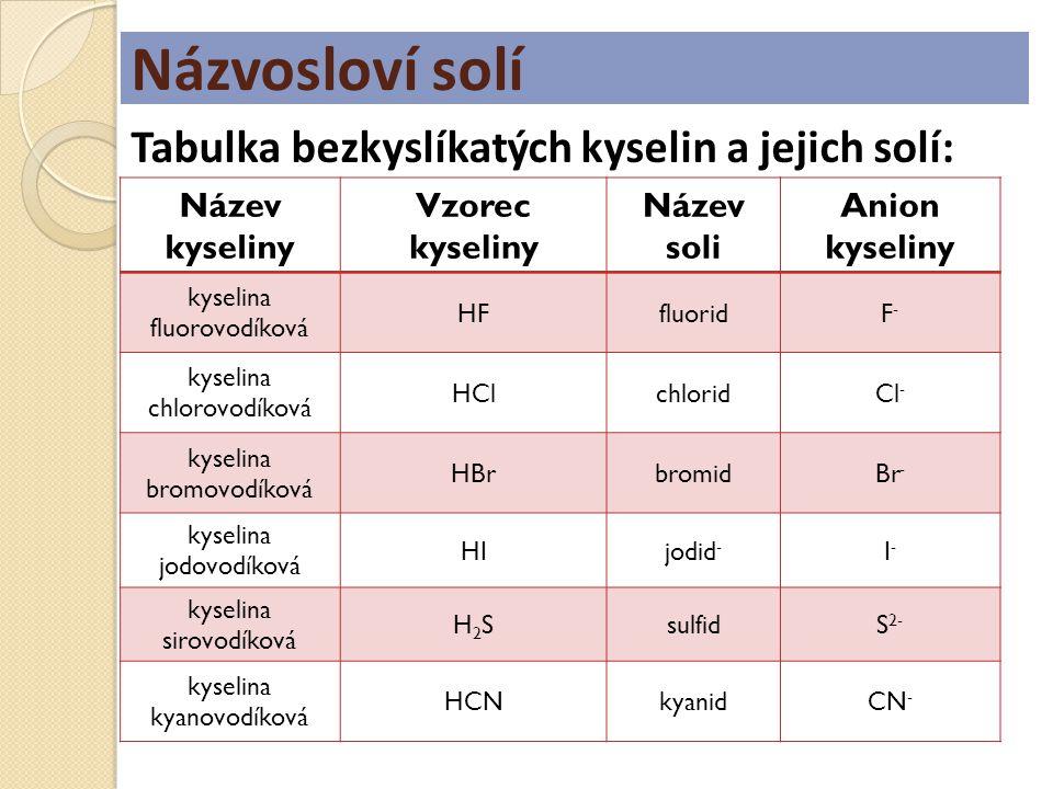 Názvosloví solí Název kyseliny Vzorec kyseliny Název soli Anion kyseliny kyselina fluorovodíková HFfluoridF-F- kyselina chlorovodíková HClchloridCl -