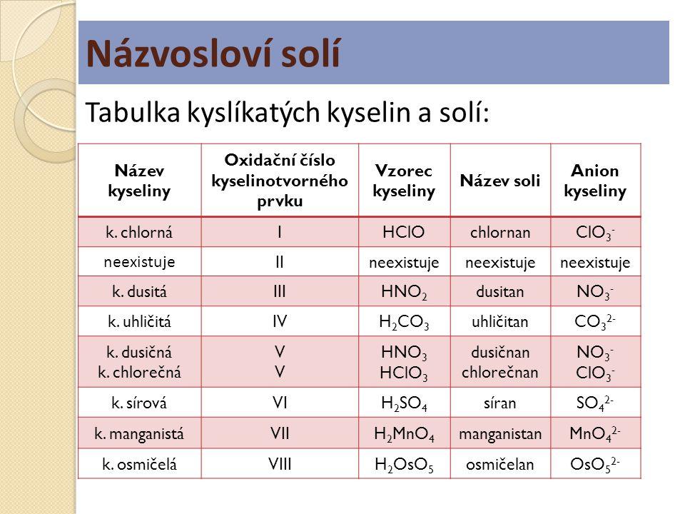 Názvosloví solí Název kyseliny Oxidační číslo kyselinotvorného prvku Vzorec kyseliny Název soli Anion kyseliny k. chlornáIHClOchlornanClO 3 - neexistu