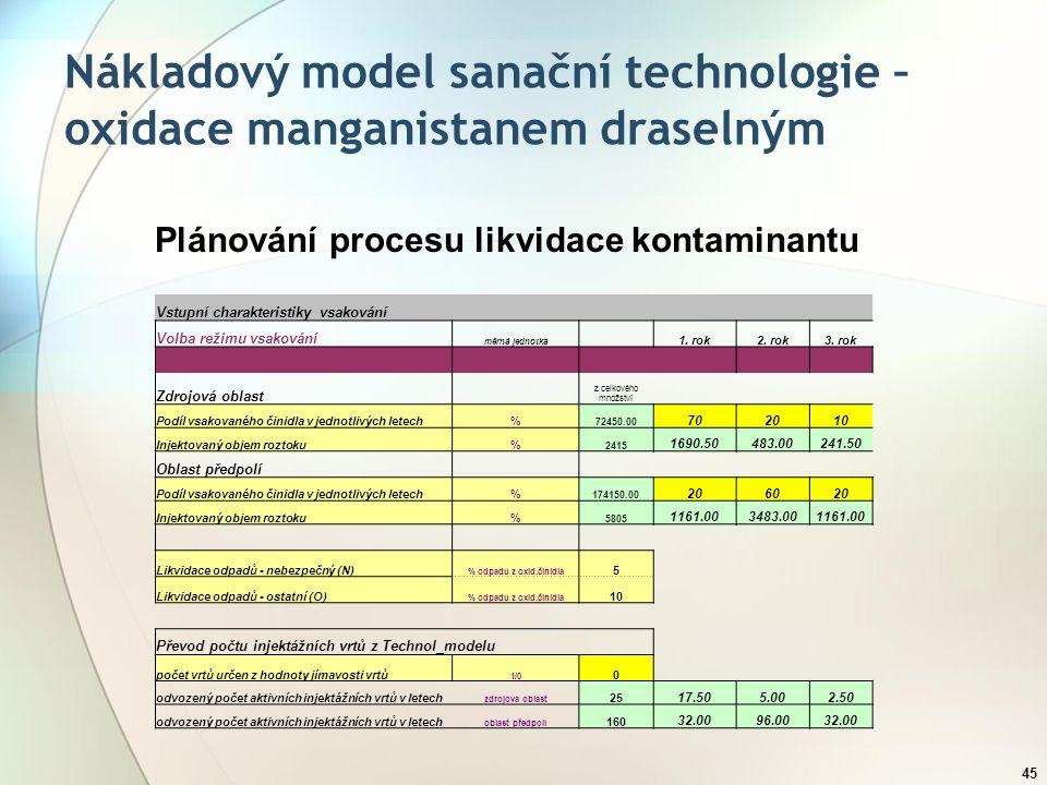 45 Plánování procesu likvidace kontaminantu Vstupní charakteristiky vsakování Volba režimu vsakování měrná jednotka 1. rok2. rok3. rok Zdrojová oblast