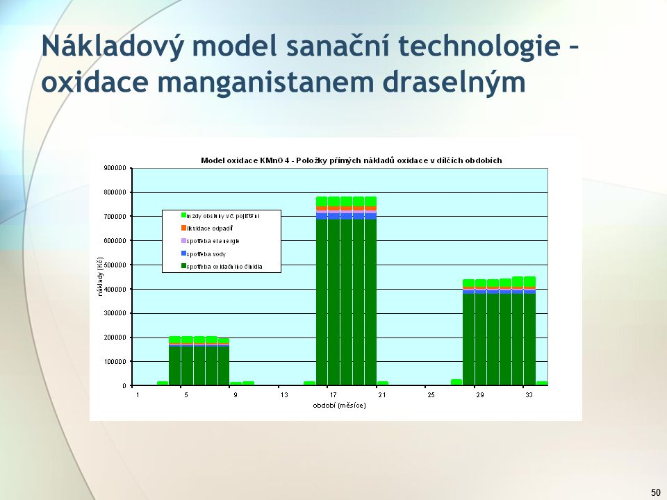 50 Nákladový model sanační technologie – oxidace manganistanem draselným