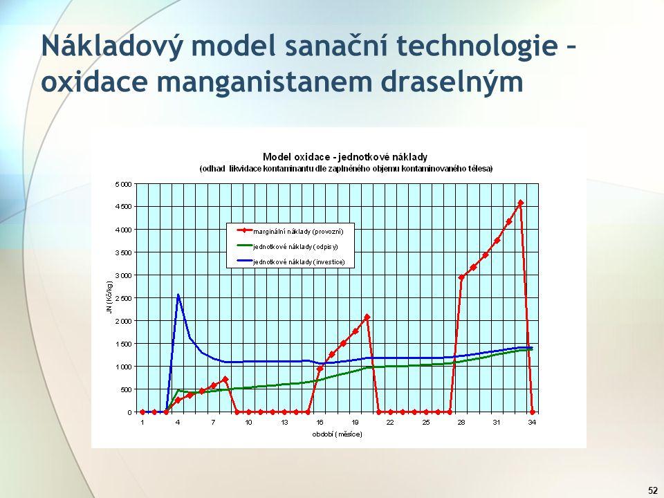 52 Nákladový model sanační technologie – oxidace manganistanem draselným