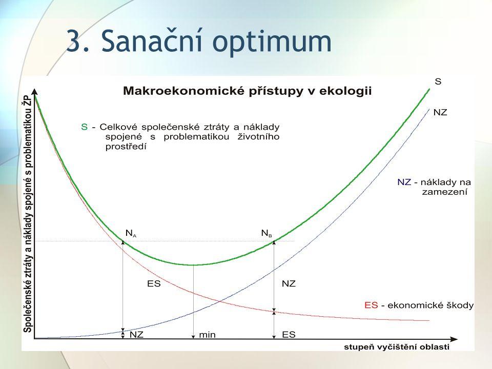 3. Sanační optimum