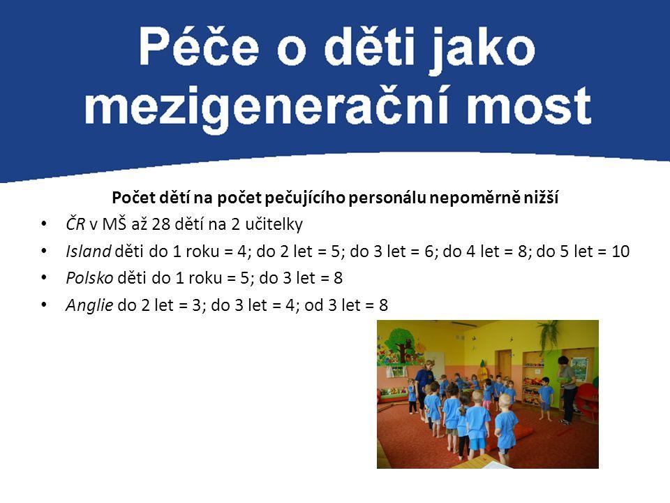Počet dětí na počet pečujícího personálu nepoměrně nižší ČR v MŠ až 28 dětí na 2 učitelky Island děti do 1 roku = 4; do 2 let = 5; do 3 let = 6; do 4